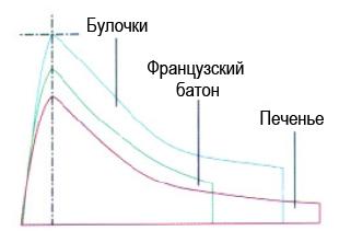 Альвеограмма