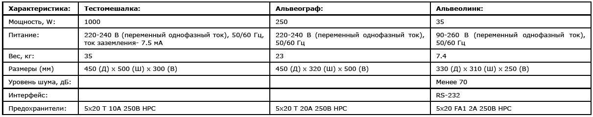 ALVEO-CONSISTOGRAPH NG (АЛЬВЕО-КОНСИСТОГРАФ NG)